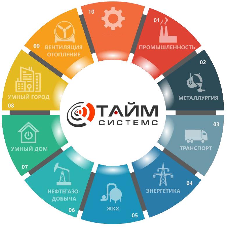 Time-systems в различных отраслях промышленности